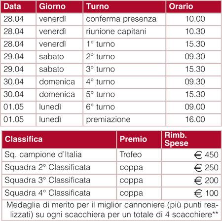 1O° Finale Campionato Italiano a Squadre Femminile 2017 FSI