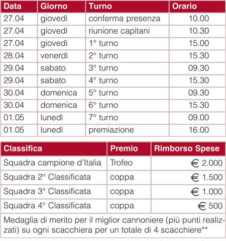 Calendario 49° Finale Campionato Italiano a Squadre Master 2017 FSI