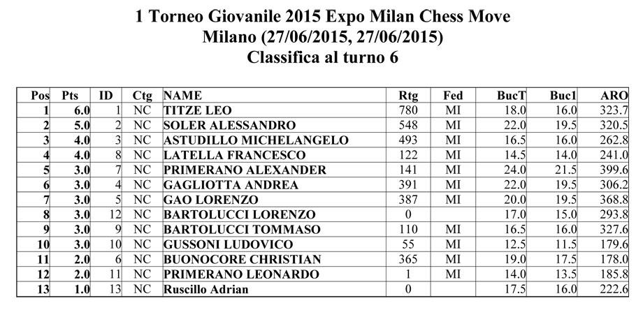 1° TORNEO GIOVANILE 2015 EXPO MILAN CHESS MOVE - Classifica assoluta