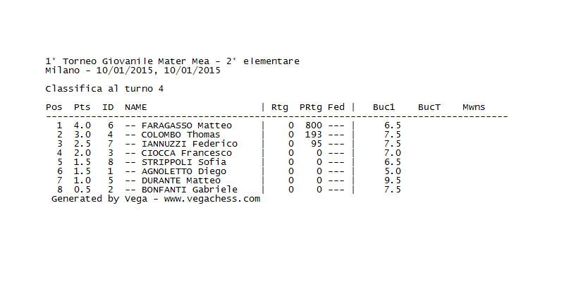 Classifica Torneo Categoria PULCINI