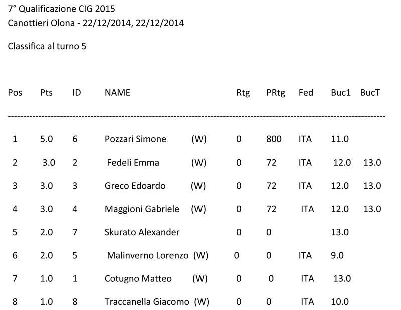 7° TORNEO GIOVANILE 2014 CIRCUITO SCACCHI & SPORT CANOTTIERI OLONA 1894 - CLASSIFICA
