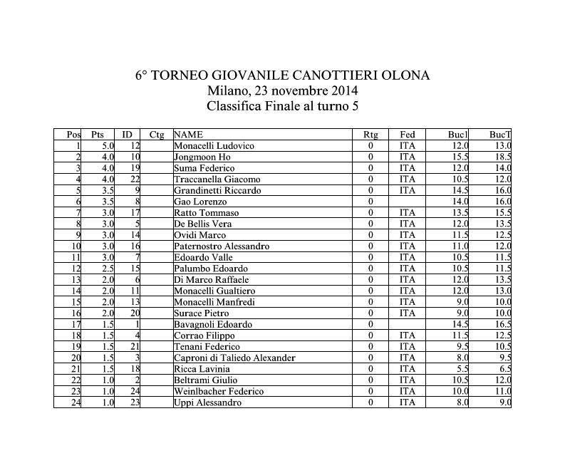 Classifica del 6° Torneo Giovanile Canottieri circuito Scacchi e Sport Canottieri Olona 1894