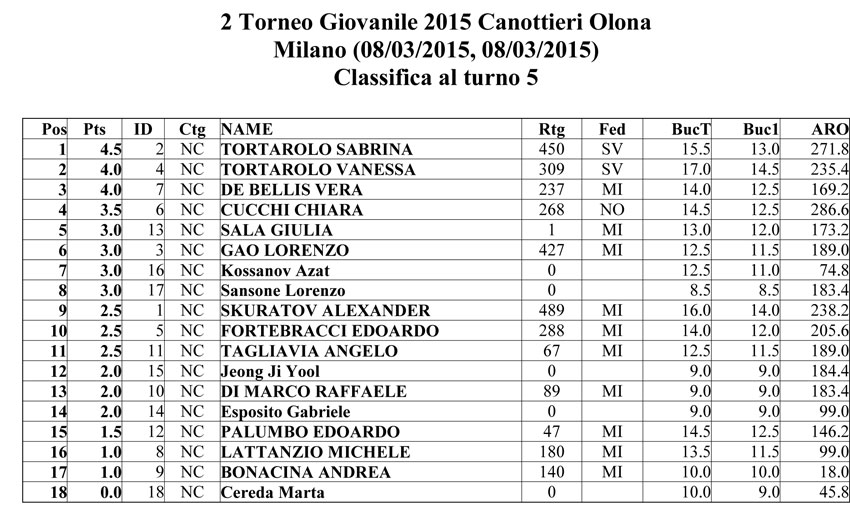 """2° TORNEO GIOVANILE 2015 """"SCACCHI & SPORT"""" CANOTTIERI OLONA 1894 – CLASSIFICA"""