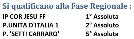 CGS 2016 - Fase Provinciale MILANO - Primarie Femminile