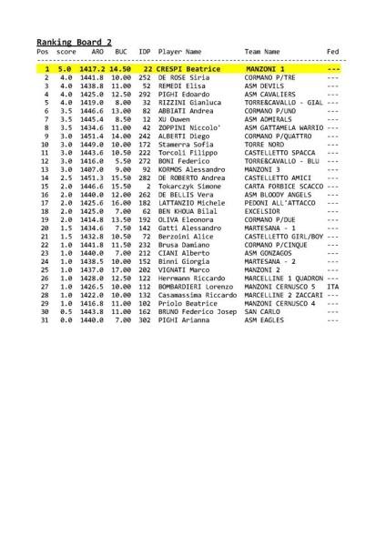 Classifica Cannonieri Primaria GCR 2016_2a scacchiera