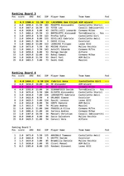 Classifica Cannonieri SECONDARIA GCR 2016_3a 4a scacchiera