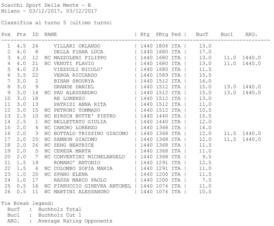 TORNEO GIOVANILE di NATALE Scacchi, Sport della Mente - classifica B